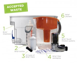 Get Involved: Where to Recycle Water Filters